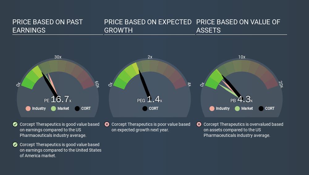 NasdaqCM:CORT Price Estimation Relative to Market, February 1st 2020
