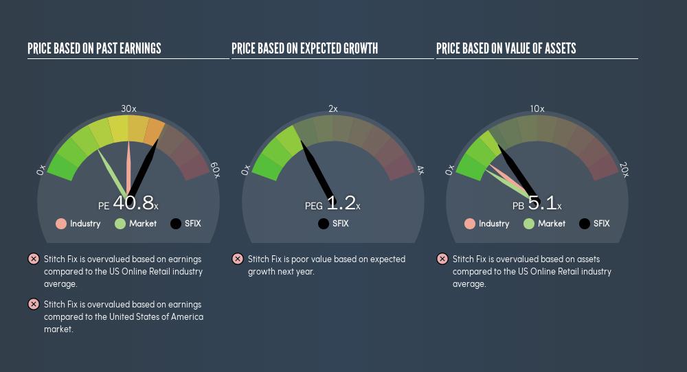 NasdaqGS:SFIX Price Estimation Relative to Market, August 25th 2019