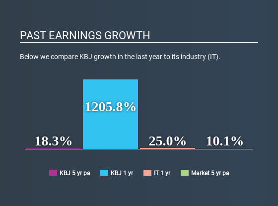 WSE:KBJ Past Earnings Growth June 16th 2020