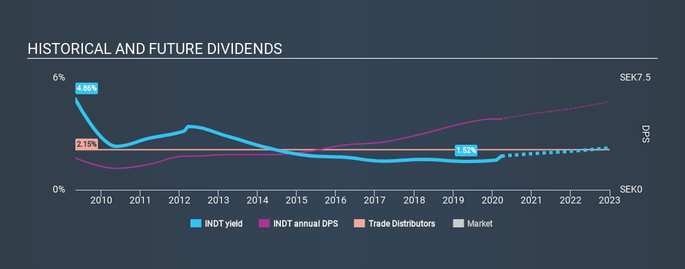 OM:INDT Historical Dividend Yield March 27th 2020