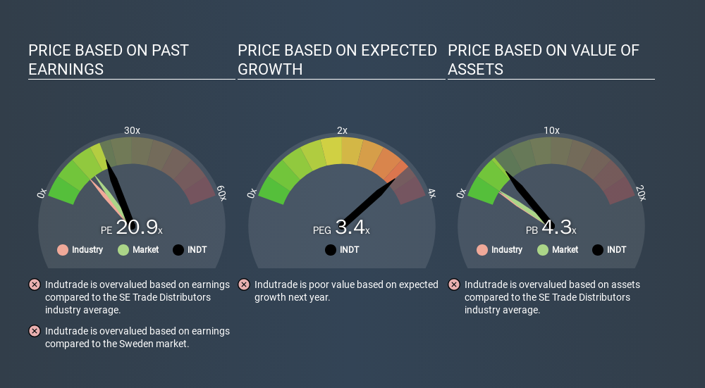 OM:INDT Price Estimation Relative to Market, March 14th 2020