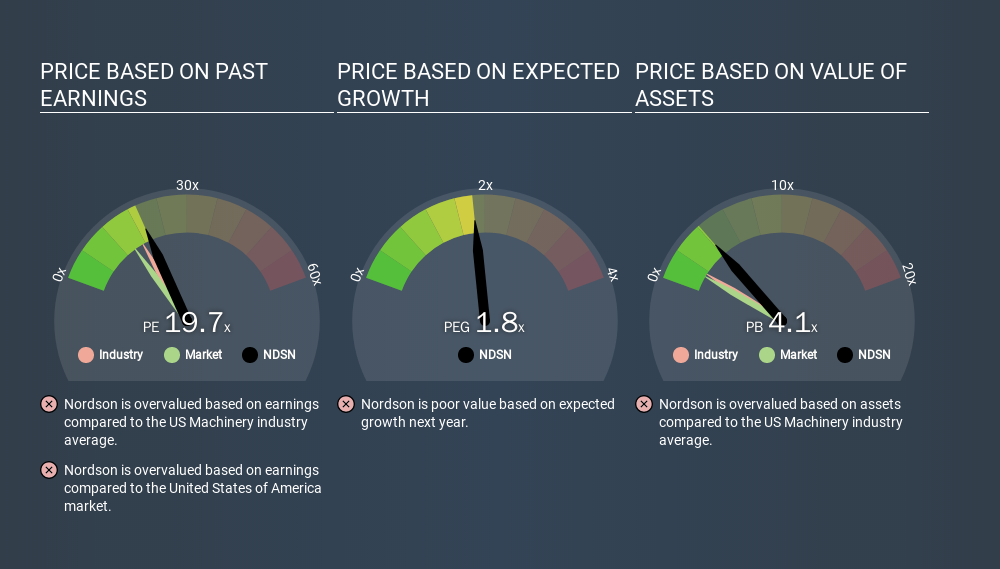 NasdaqGS:NDSN Price Estimation Relative to Market, March 13th 2020