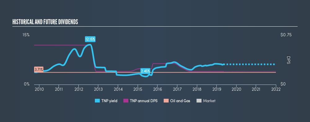 NYSE:TNP Historical Dividend Yield, May 6th 2019