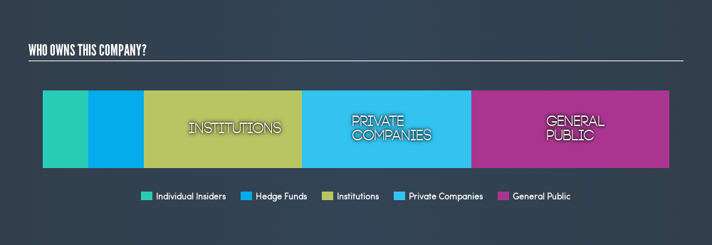 NYSE:TNP Ownership Summary, March 21st 2019