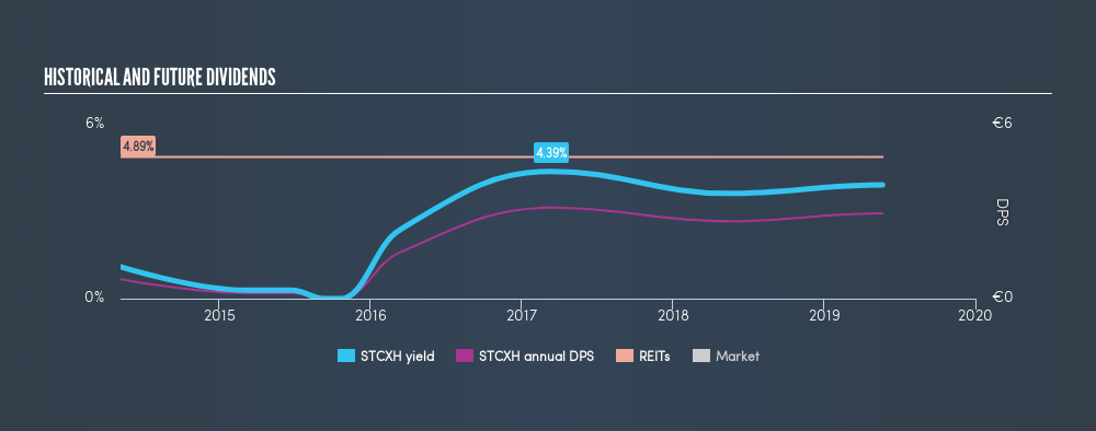 BDL:STCXH Historical Dividend Yield, May 22nd 2019
