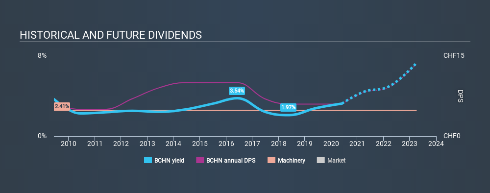 SWX:BCHN Historical Dividend Yield May 30th 2020