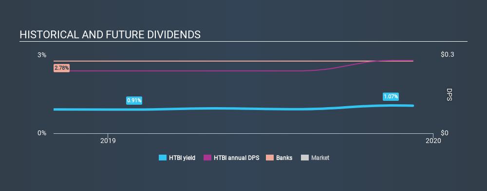 NasdaqGS:HTBI Historical Dividend Yield, December 9th 2019