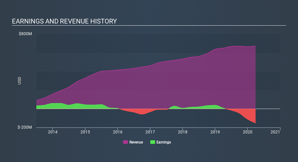 NYSE:GLOG Income Statement June 13th 2020