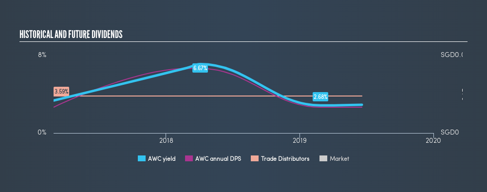 SGX:AWC Historical Dividend Yield, June 20th 2019