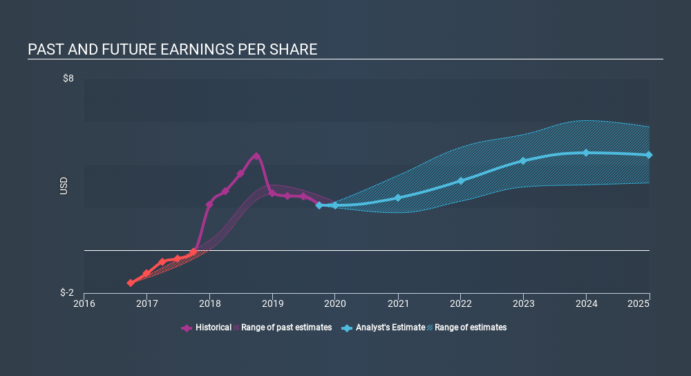 NYSE:CLR Past and Future Earnings, February 3rd 2020