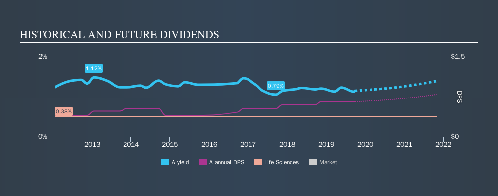 NYSE:A Historical Dividend Yield, September 25th 2019