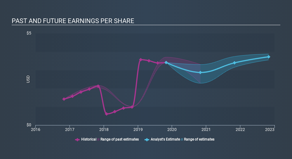 NYSE:A Past and Future Earnings, February 6th 2020