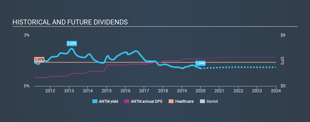 NYSE:ANTM Historical Dividend Yield, December 30th 2019