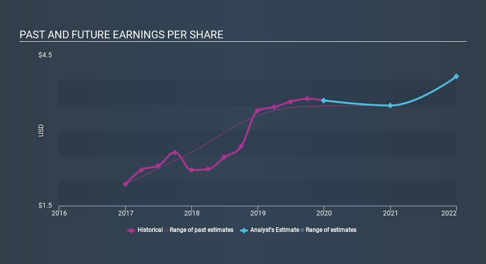 AMEX:EVBN Past and Future Earnings, February 5th 2020