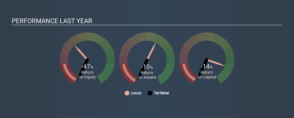 9790186175c1 Ted Baker (LSE TED) - Share price
