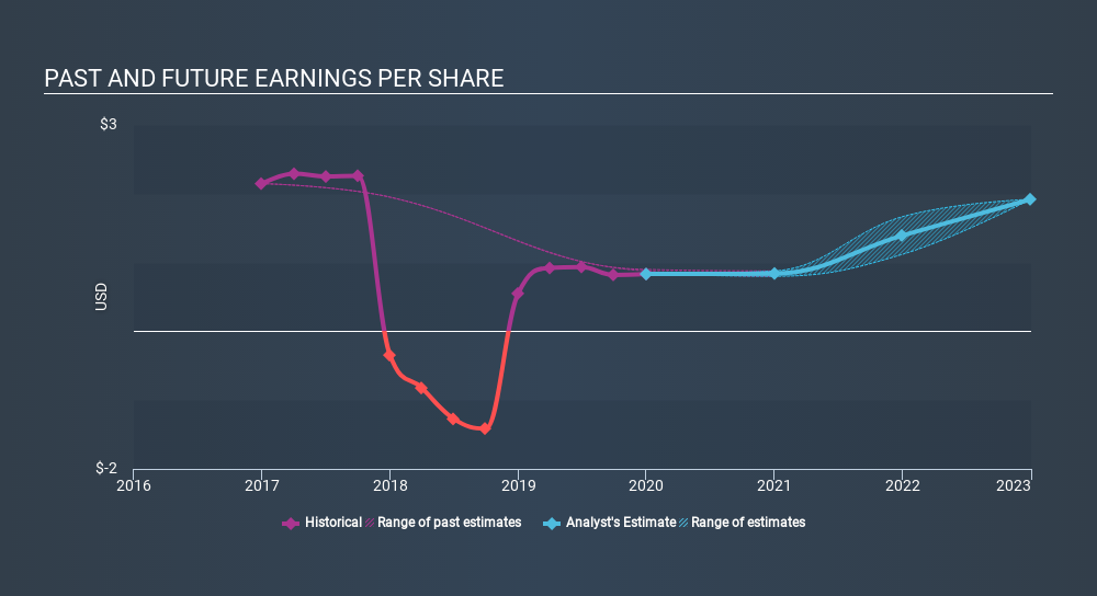 NasdaqGS:NTGR Past and Future Earnings, March 18th 2020