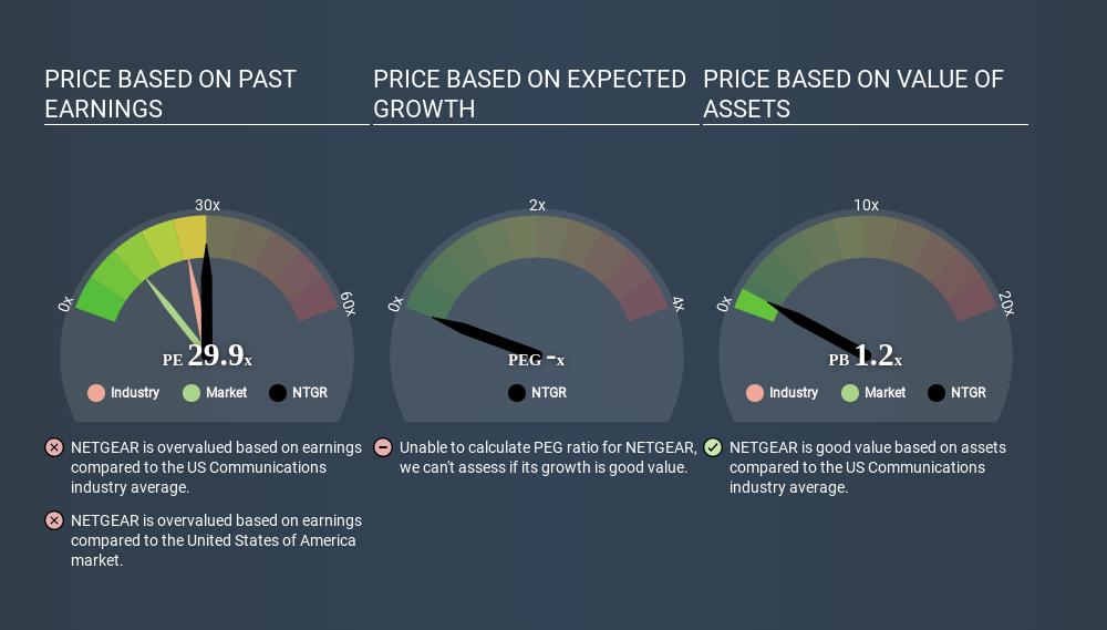 NasdaqGS:NTGR Price Estimation Relative to Market April 10th 2020