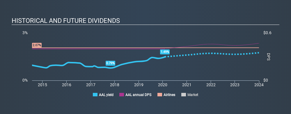 NasdaqGS:AAL Historical Dividend Yield, January 30th 2020
