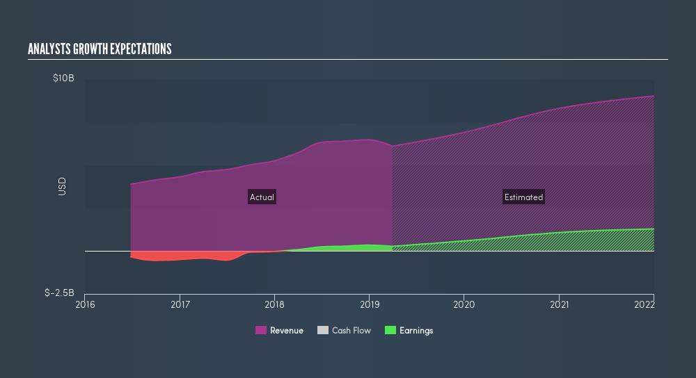 NasdaqGS:AMD Past and Future Earnings, May 6th 2019