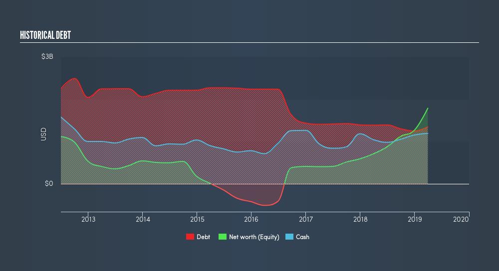 NasdaqGS:AMD Historical Debt, May 6th 2019