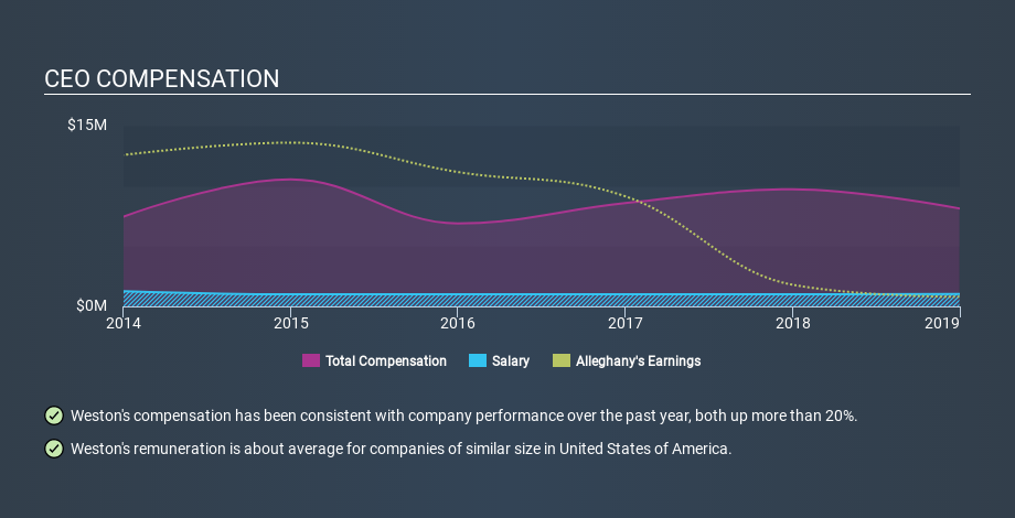 NYSE:Y CEO Compensation, February 27th 2020