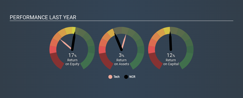 NYSE:NCR Past Revenue and Net Income, January 6th 2020