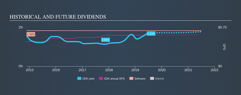 NasdaqGS:CDK Historical Dividend Yield, September 19th 2019