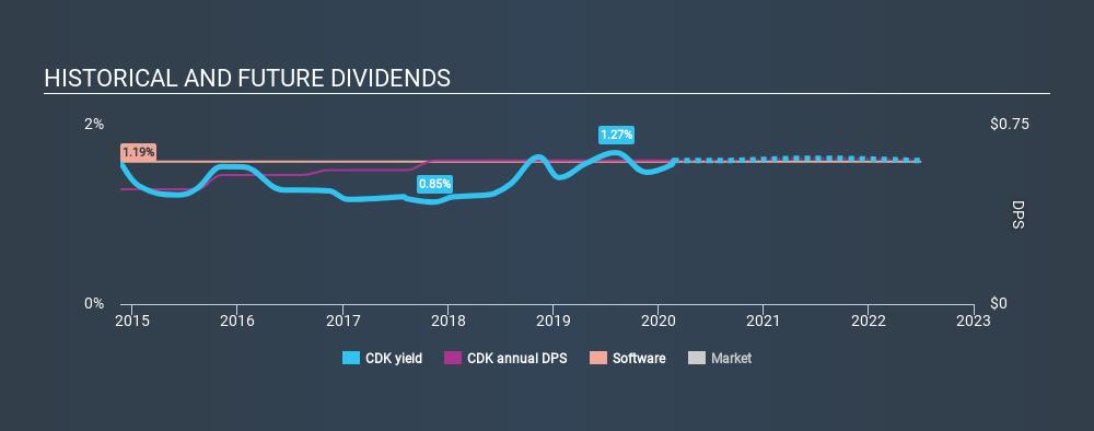 NasdaqGS:CDK Historical Dividend Yield, February 23rd 2020