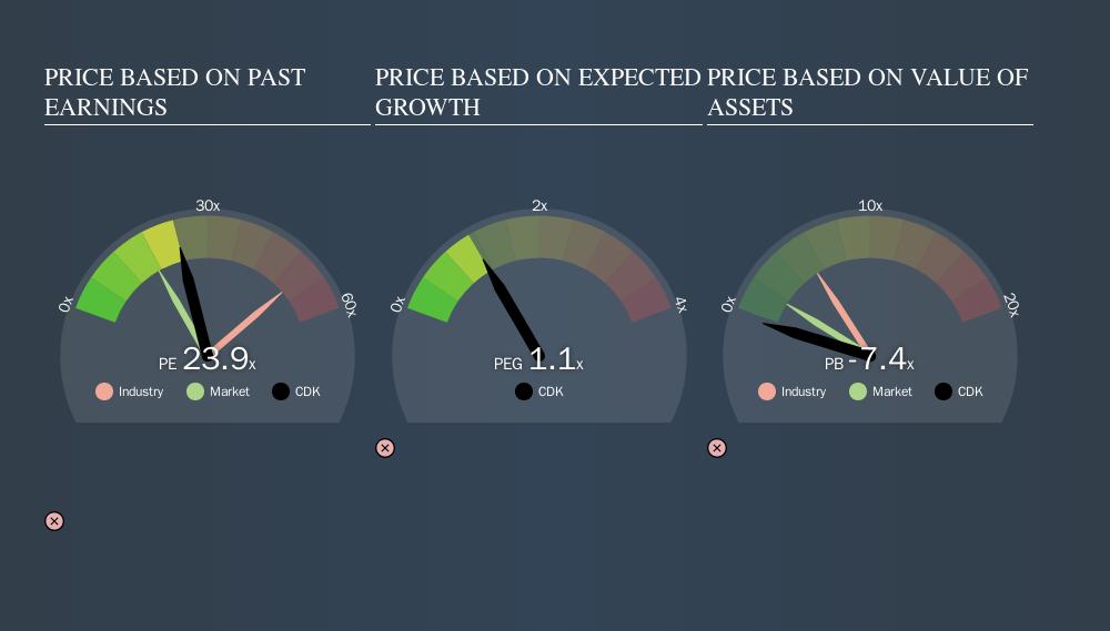 NasdaqGS:CDK Price Estimation Relative to Market, September 6th 2019
