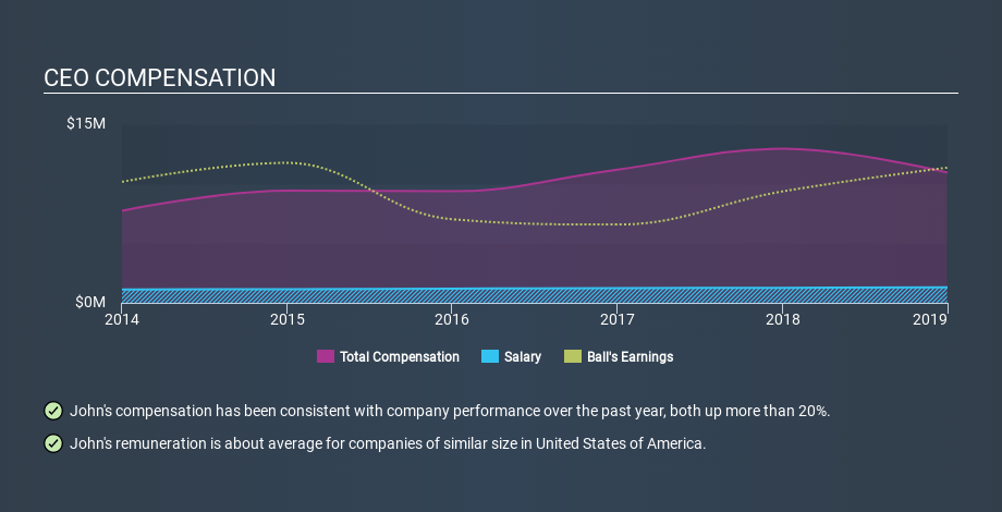 NYSE:BLL CEO Compensation, February 17th 2020