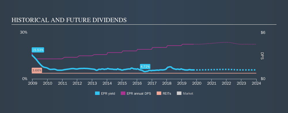 NYSE:EPR Historical Dividend Yield, October 12th 2019