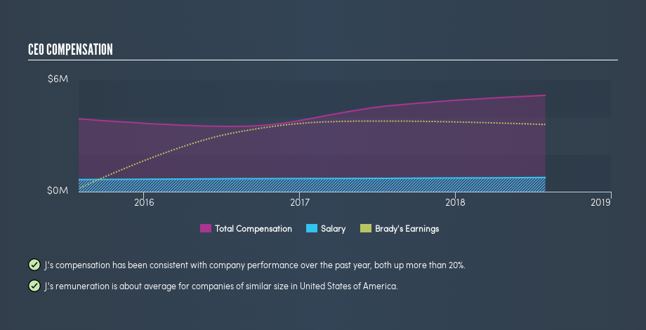 NYSE:BRC CEO Compensation, June 18th 2019