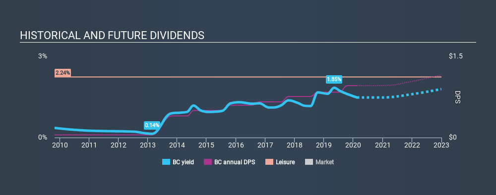 NYSE:BC Historical Dividend Yield, February 14th 2020