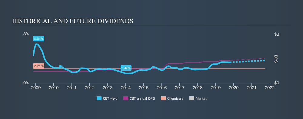 NYSE:CBT Historical Dividend Yield, October 19th 2019