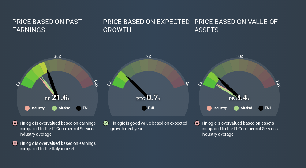 BIT:FNL Price Estimation Relative to Market April 26th 2020