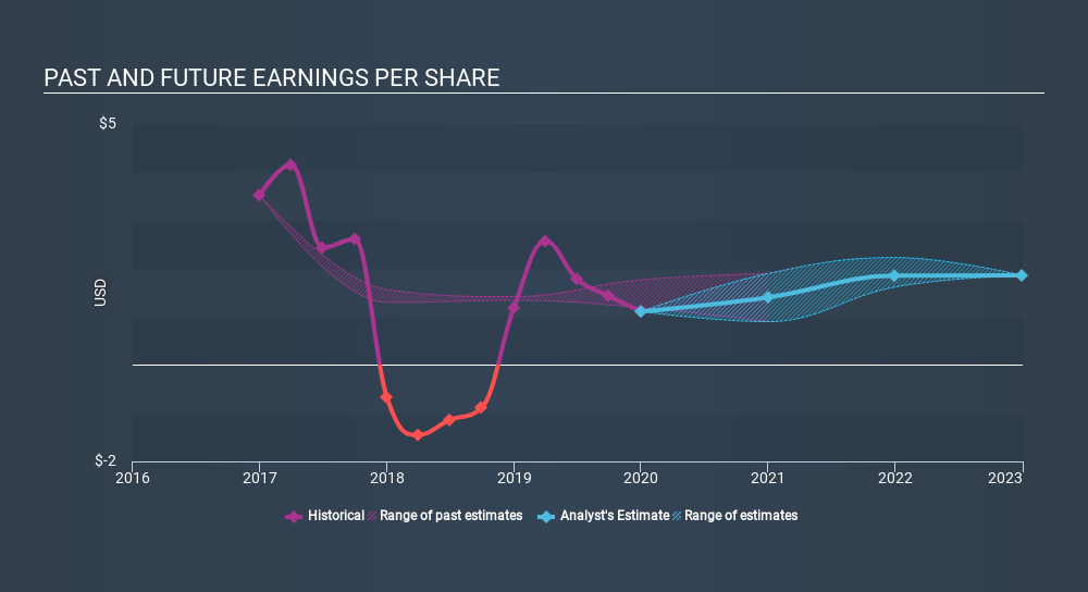NYSE:GLW Past and Future Earnings, March 1st 2020
