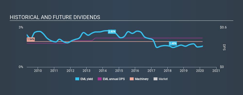 NasdaqGM:EML Historical Dividend Yield, February 23rd 2020
