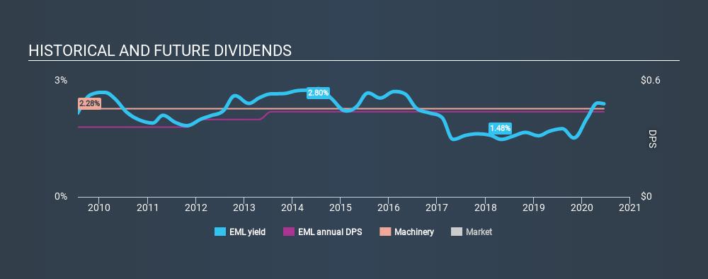 NasdaqGM:EML Historical Dividend Yield July 1st 2020