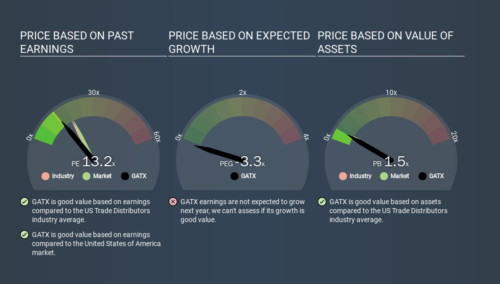 NYSE:GATX Price Estimation Relative to Market, February 7th 2020
