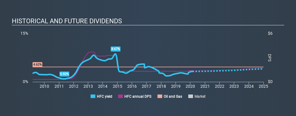 NYSE:HFC Historical Dividend Yield, February 24th 2020