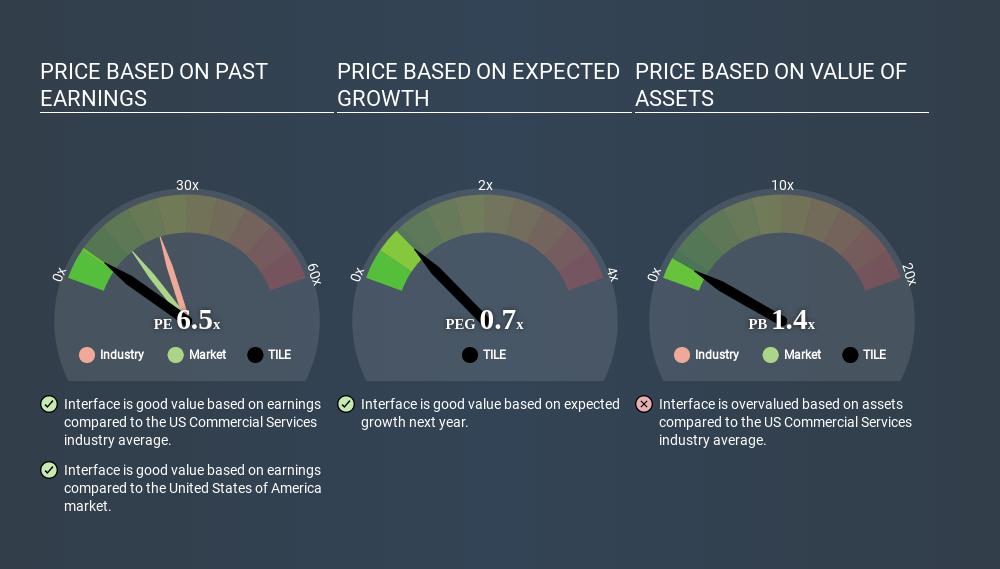 NasdaqGS:TILE Price Estimation Relative to Market April 20th 2020