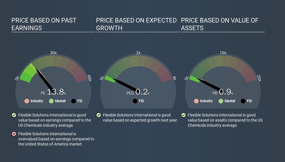 AMEX:FSI Price Estimation Relative to Market, March 19th 2020