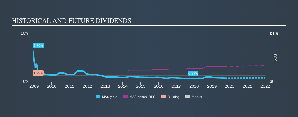 NYSE:MAS Historical Dividend Yield, October 5th 2019