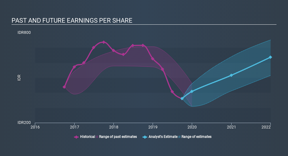 SGX:P8Z Past and Future Earnings, December 24th 2019