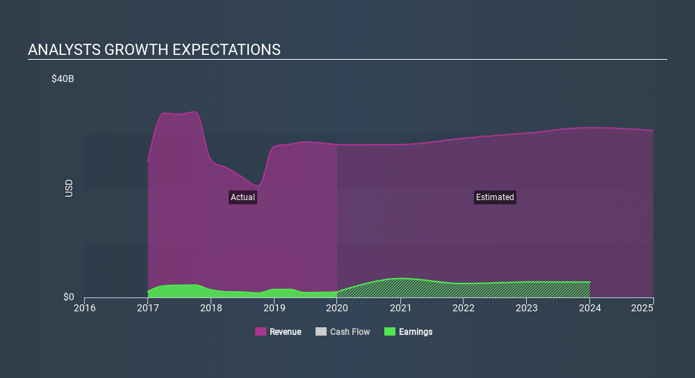 SWX:ABBN Past and Future Earnings, February 16th 2020