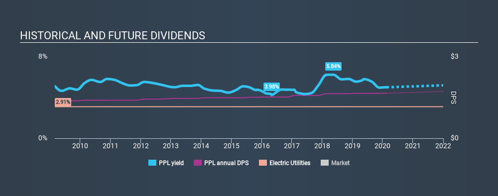NYSE:PPL Historical Dividend Yield, February 17th 2020