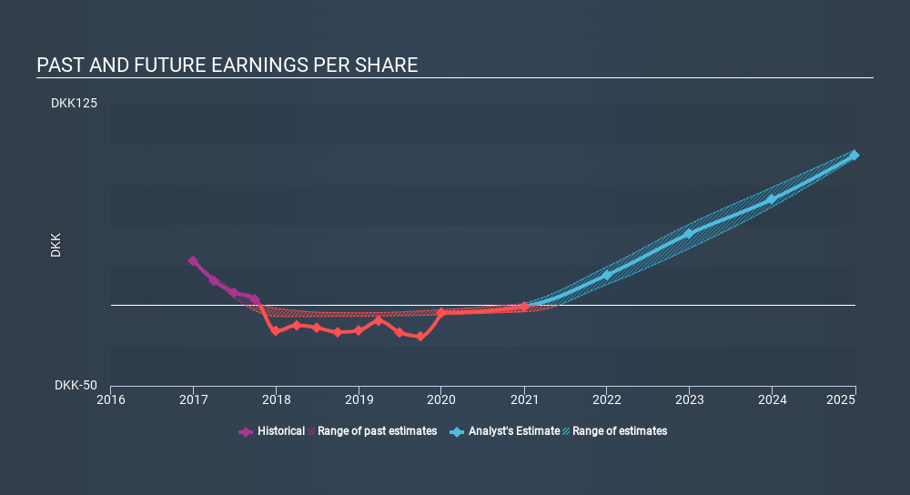 CPSE:ALK B Past and Future Earnings, February 14th 2020