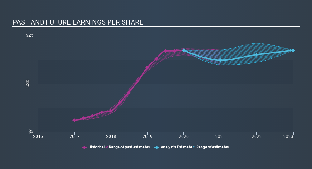 NasdaqGS:SIVB Past and Future Earnings, February 18th 2020