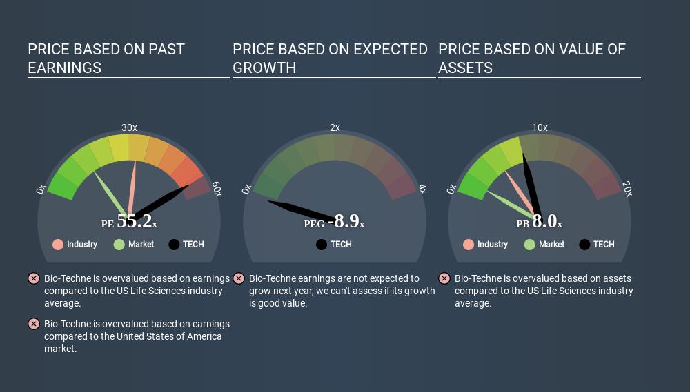 NasdaqGS:TECH Price Estimation Relative to Market May 11th 2020