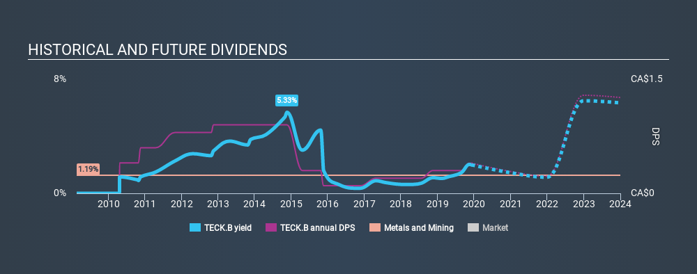 TSX:TECK.B Historical Dividend Yield, December 8th 2019
